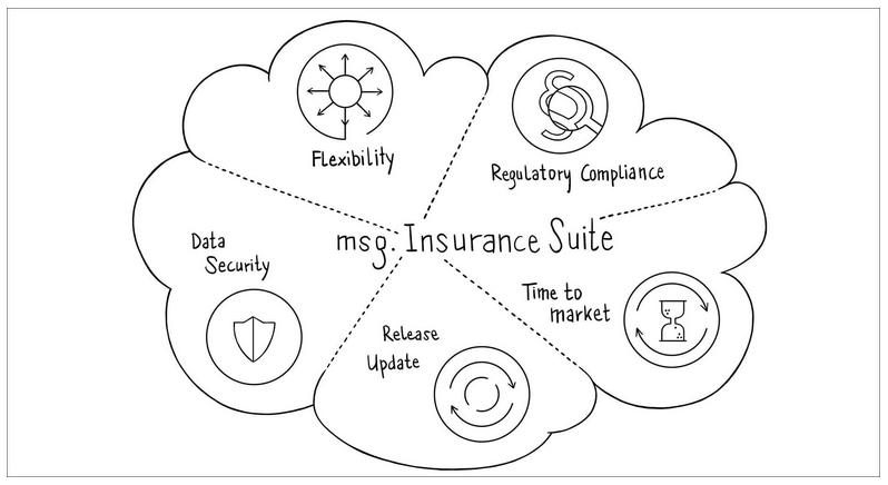 Projekt msg.Insurance Suite